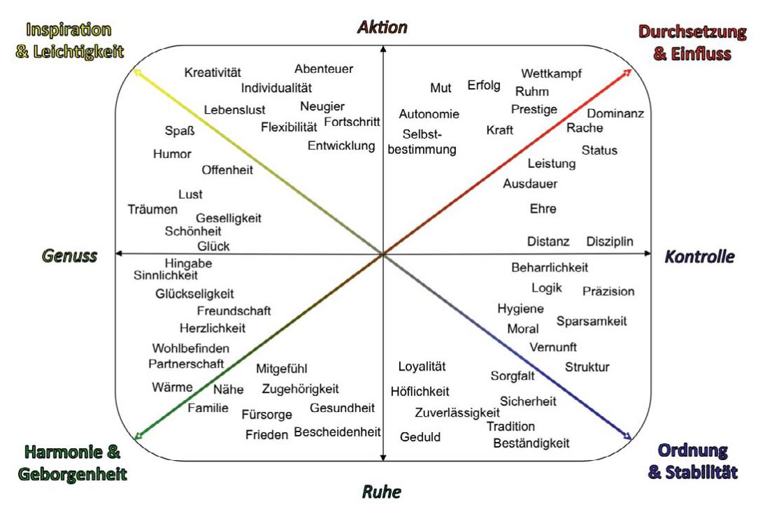 Motivkompass und Werte